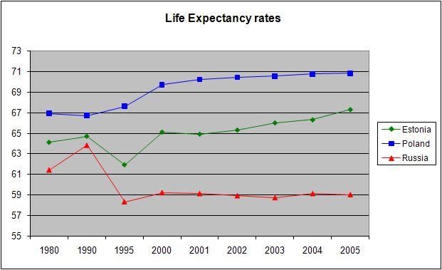 Life expectancy v1